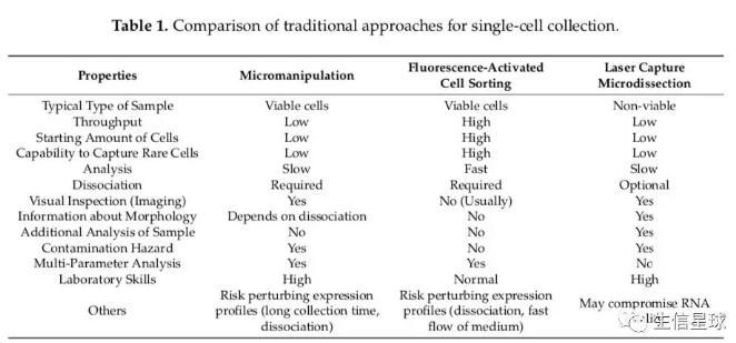 显微操作、荧光激活细胞分选(FACS)、激光纤维切割捕获(LCM)