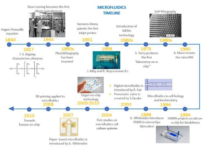 微流控技术时间表