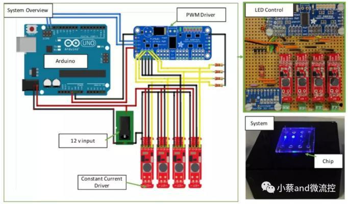 图2. 硬件控制图
