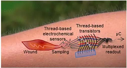 """首个""""线基""""晶体管问世,电子器件可完全由细线制成!"""
