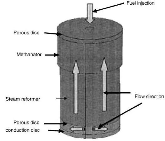 图1. 微功率燃料处理器中的集成甲醇蒸汽重整器和CO净化部分