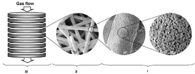 图9. 沸石/烧结金属纤维结构化催化床的三级结构