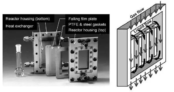 图15. 微结构降膜反应器的组件和方案