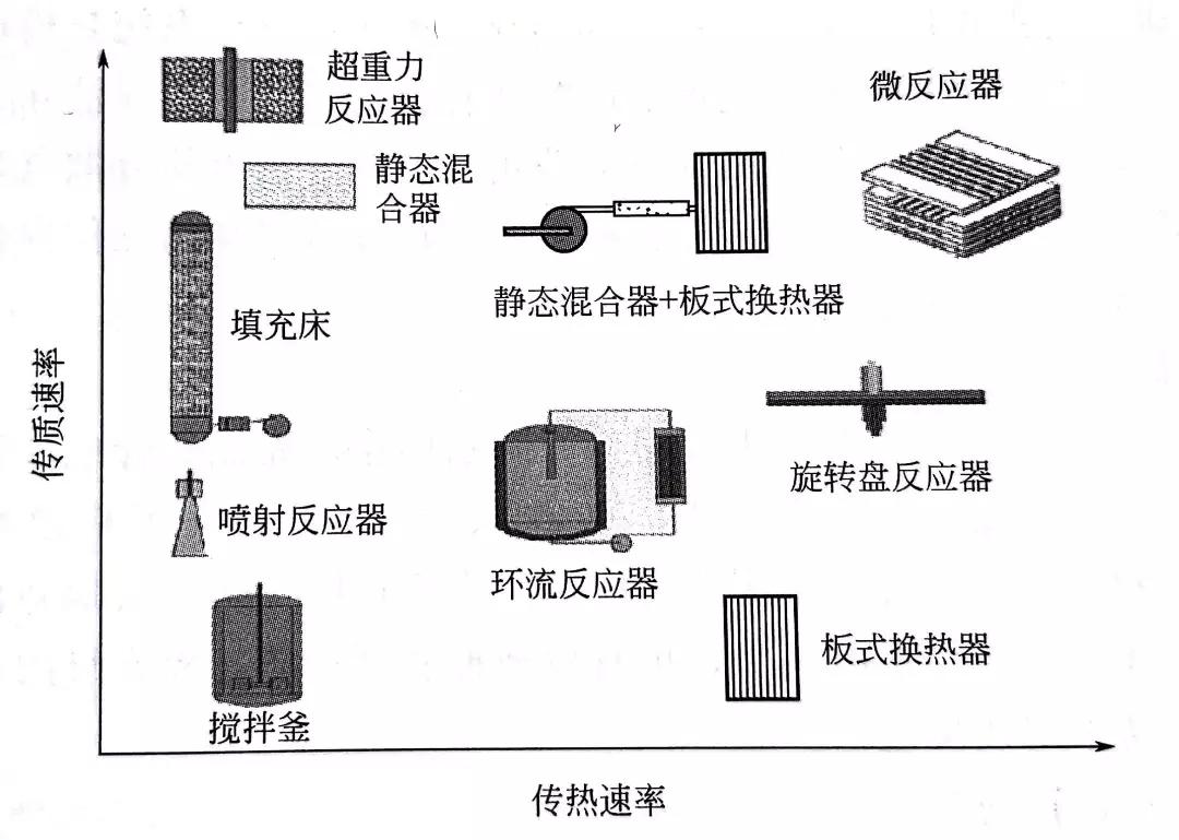 图2 化工过程中各种反应器的传质速率和传质速率对比