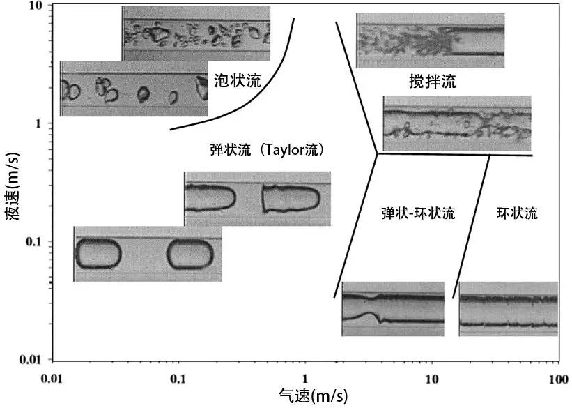 图3 微通道内常见的流型分布图