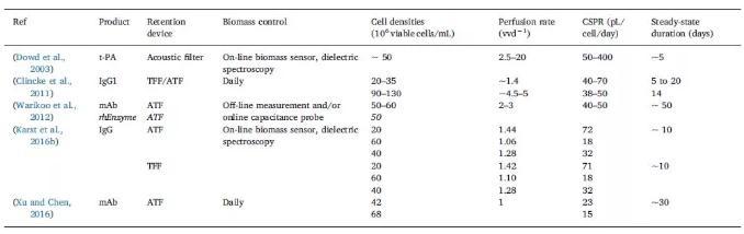 CHO细胞灌流培养生物反应器稳态操作条件示例