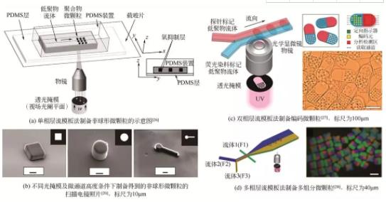 水平层流模板法制备非球形微颗粒