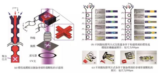 惯性流模板法制备非球形微颗粒