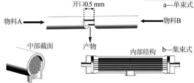 图1  单束式(a)和集束式(b)对流微通道反应器结构