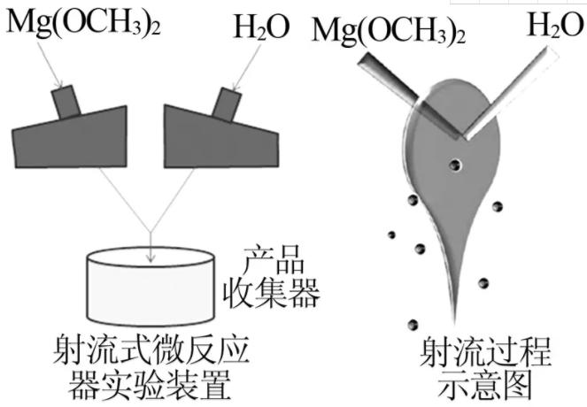图2  射流式微反应器实验装置(a)及射流过程示意图(b)