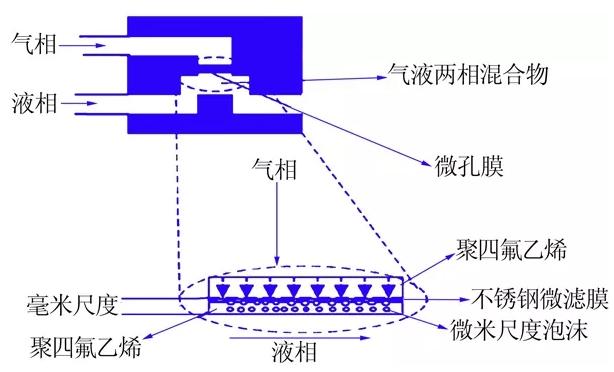 图4  膜分散微反应器结构