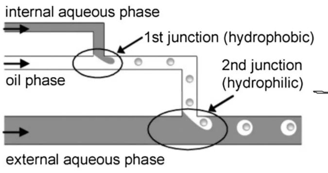 T型管道法
