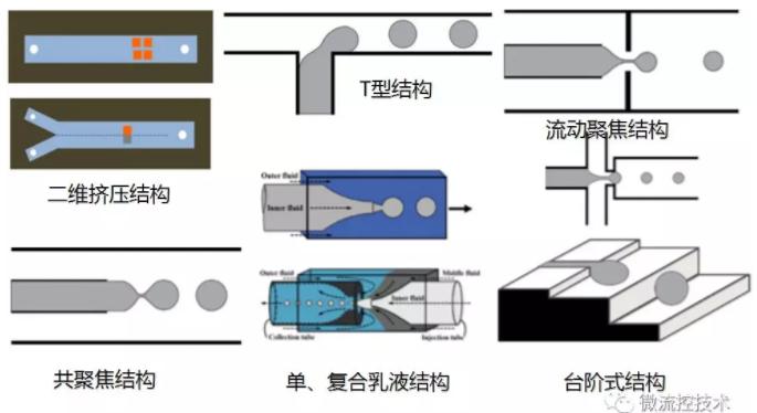被动式微流控液滴生成方法