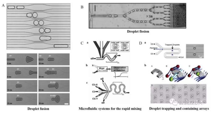 微流控液滴的基本操作