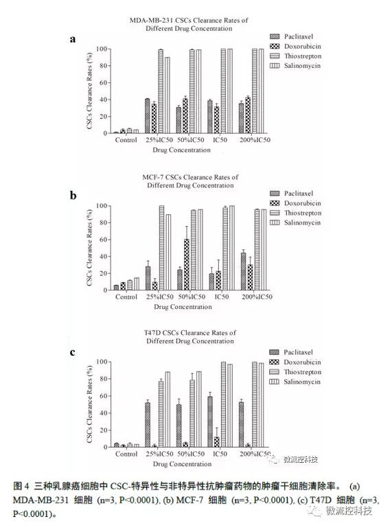 三种乳腺癌细胞中csC特异性与非特异性抗肿瘤药物的肿瘤肝细胞清除率