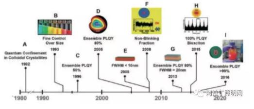 图 1 量子点的发展历程