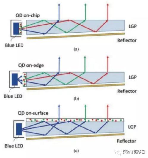 """图3量子点应用于显示背光源的三种封装方式 (a) 封装在芯片上 (b) 封装在""""管""""中 (c) 封装在表面"""
