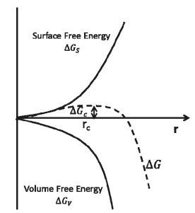 图1 成核自由能图