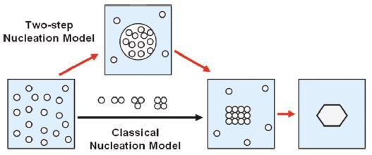 图2 经典和两步形核模型