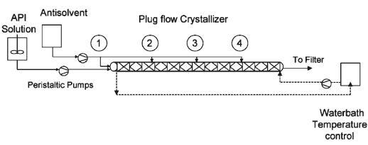 图8 带有多级抗溶剂添加的连续结晶系统的工艺流程示意图