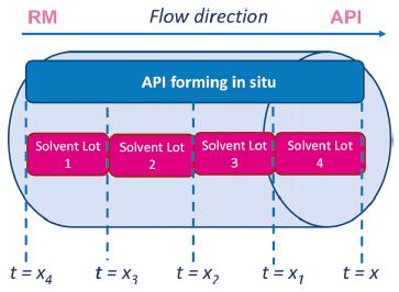 """图9 可追溯性概念的一个小例子:根据不同批次材料的输入记录""""时间戳"""""""