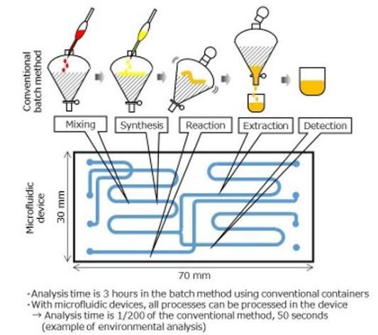 玻璃模压成型微流控器件批量生产技术