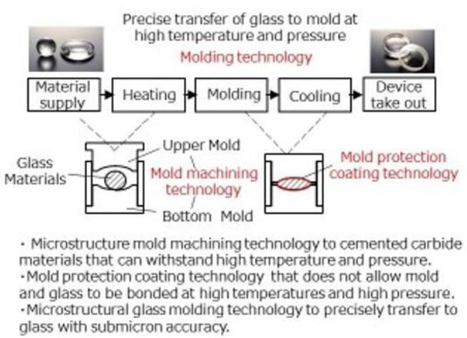 玻璃模压成型技术
