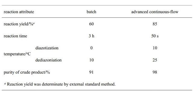 表1. 连续流和釜式工艺结果对比