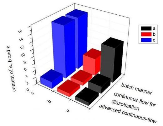 图5. 不同工艺杂质含量对比