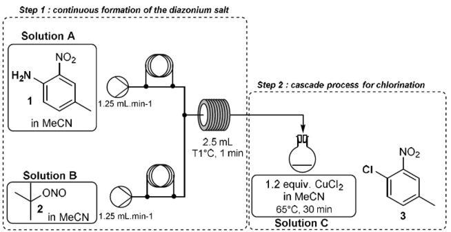 图2. 重氮盐反应流程图