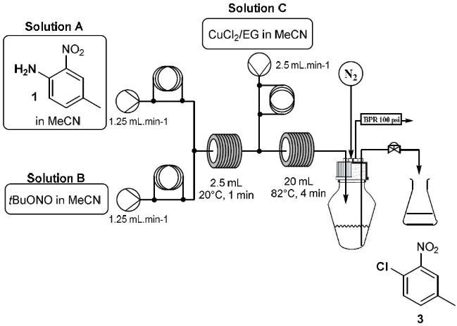 图3. Sandmeyer 反应连续合成过程