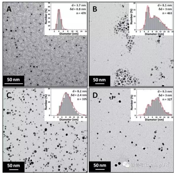 不同浓度硝酸银溶液制得的银纳米颗粒透射电镜照片和粒度分布结果