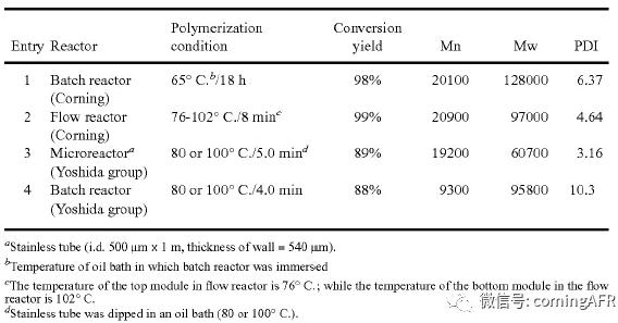 丙烯酸丁酯和丙烯酰胺进行共聚反应数据