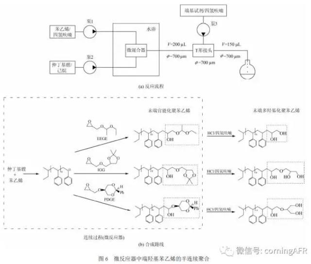 微反应器在阴离子聚合反应中的应用