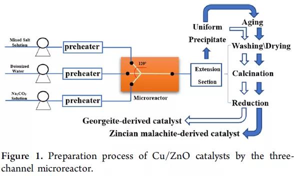三通道微反应器制备Cu / ZnO催化剂的工艺