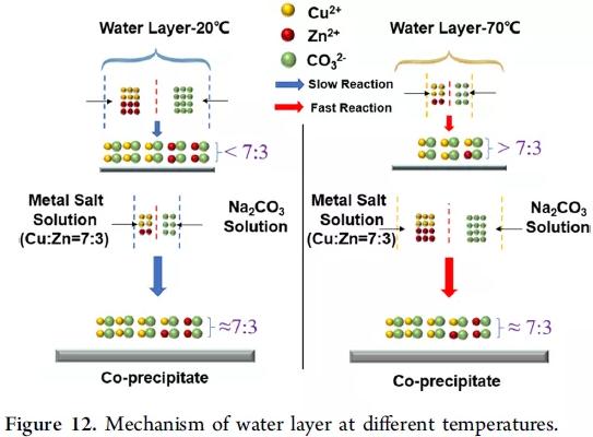 水层在不同温度下的作用机理