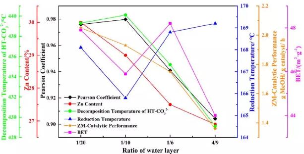 水层对催化剂演变的影响