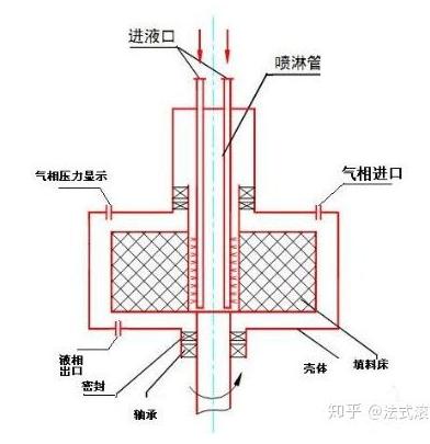 超重力气液接触设备结构图