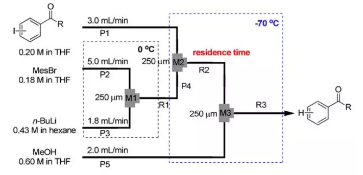微流控反应器中的反应过程