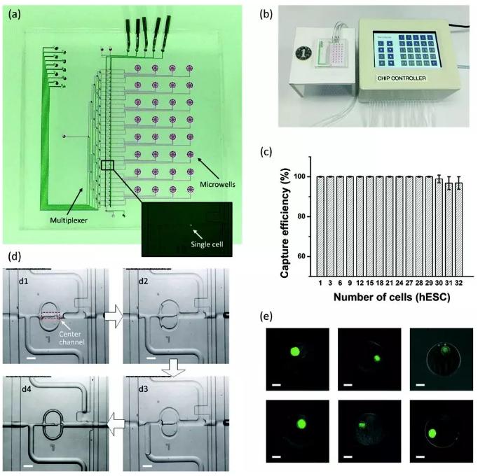 微流控单细胞测序新技术