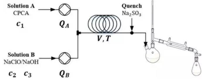 图1 连续流反应器系统示意图