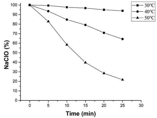 图2 氯化反应速率随温度的变化情况