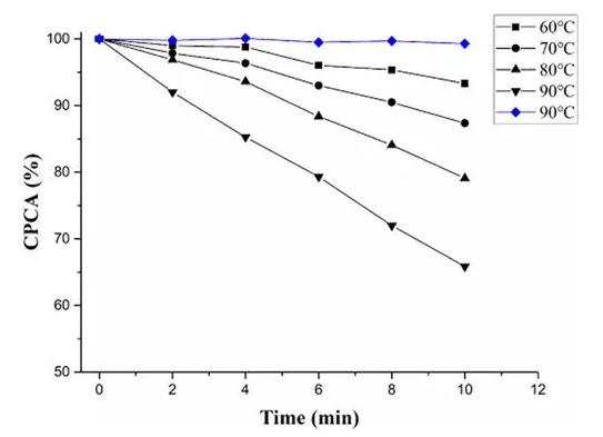 图3 水解反应速率随温度的变化情况