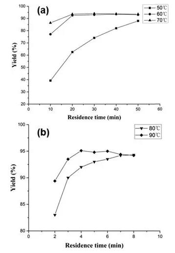 图4 微反应器中不同温度反应所需的停留时间