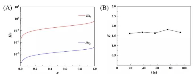 图2 聚合反应过程中八田数