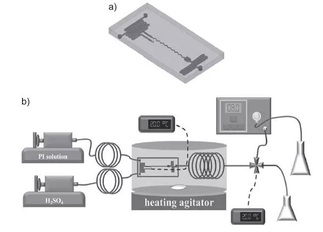 图2. 微型反应器系统的示意图:(a)微型混合器,(b)微型反应器系统