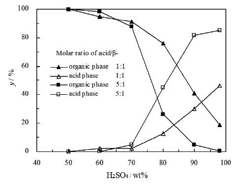 图3. 液-液两相系统中β-紫罗兰酮的分布