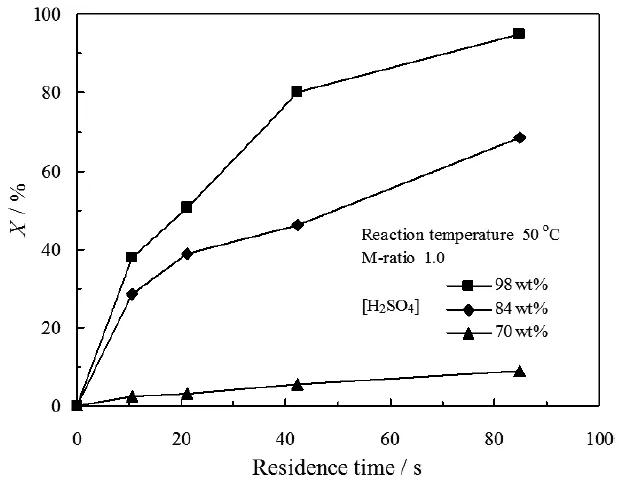 图4. 停留时间和硫酸浓度对PI转化率的影响