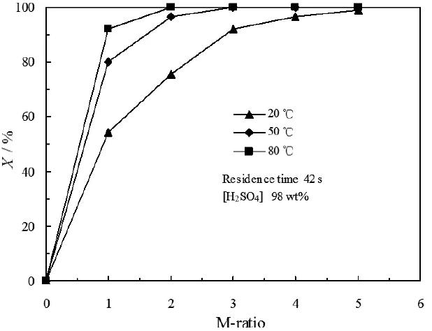 图5. M比和温度对PI转化率的影响