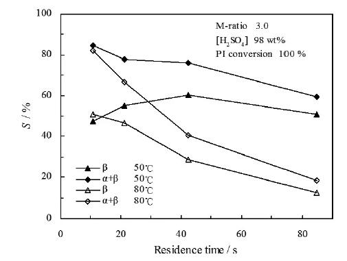 图6. 停留时间和温度对α-紫罗兰酮和β-紫罗兰酮选择性的影响